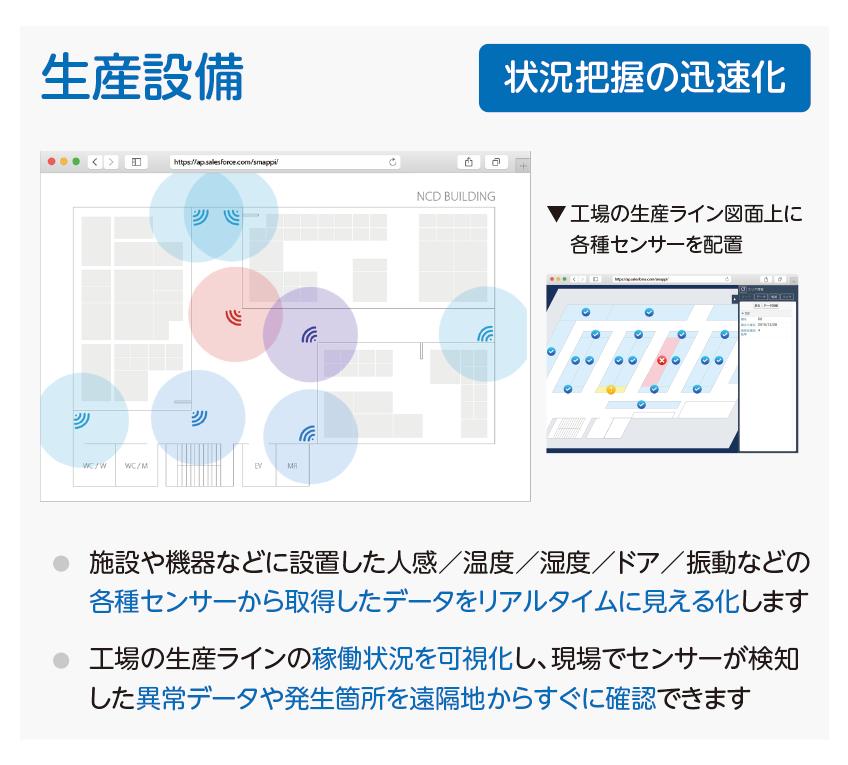 Smappi活用例 生産設備・工場データ視覚化