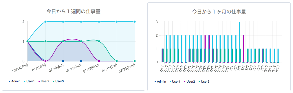 SMAGANN - 仕事量グラフ