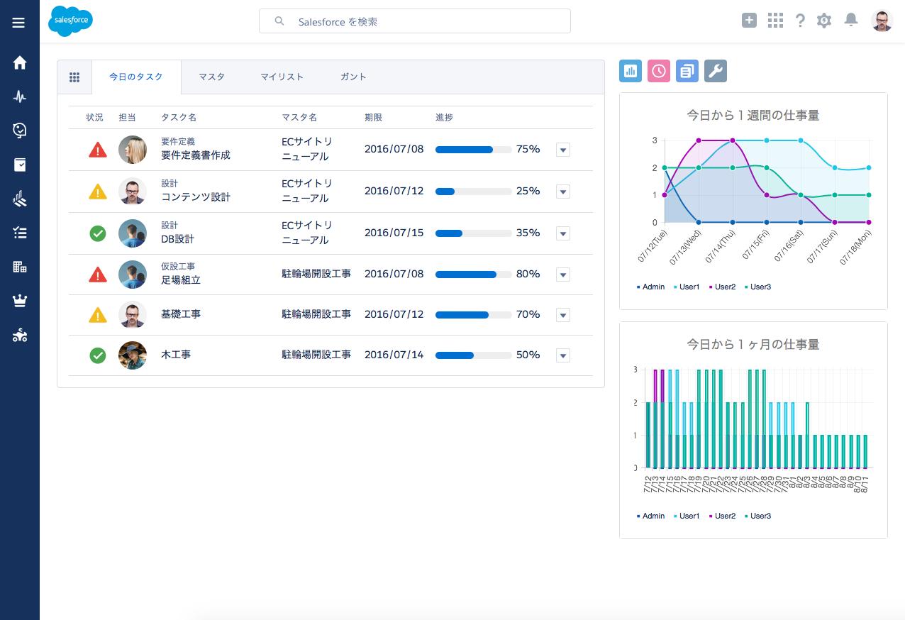 SMAGANN - タスク・スケジュール管理 - 仕事量グラフ